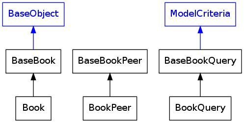 Normal inheritance schema