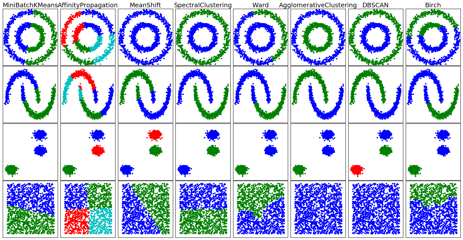 # Comparing different clustering algorithms on toy datasets