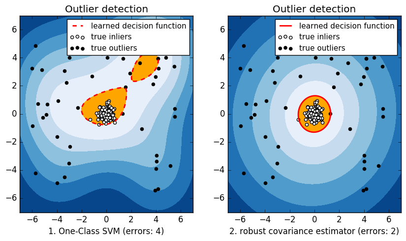 # Outlier detection with several methods
