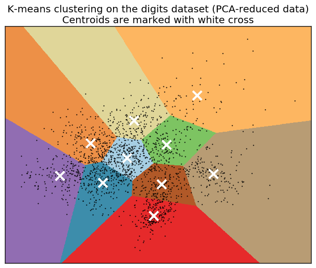# A demo of K-Means clustering on the handwritten digits data