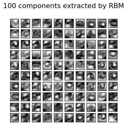 # Restricted Boltzmann Machine features for digit classification