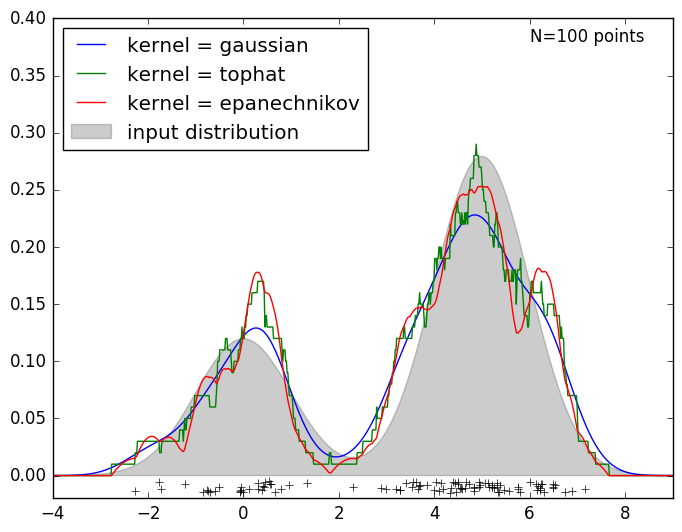 # Simple 1D Kernel Density Estimation