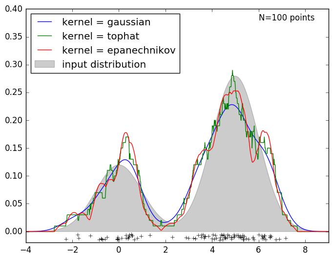 # Simple 1D Kernel Density Estimation