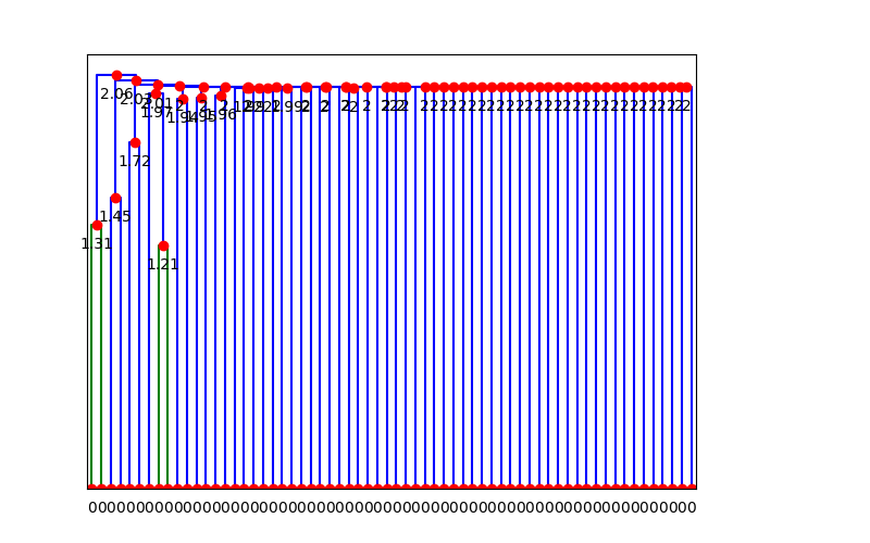 dendrogram annotated with distances