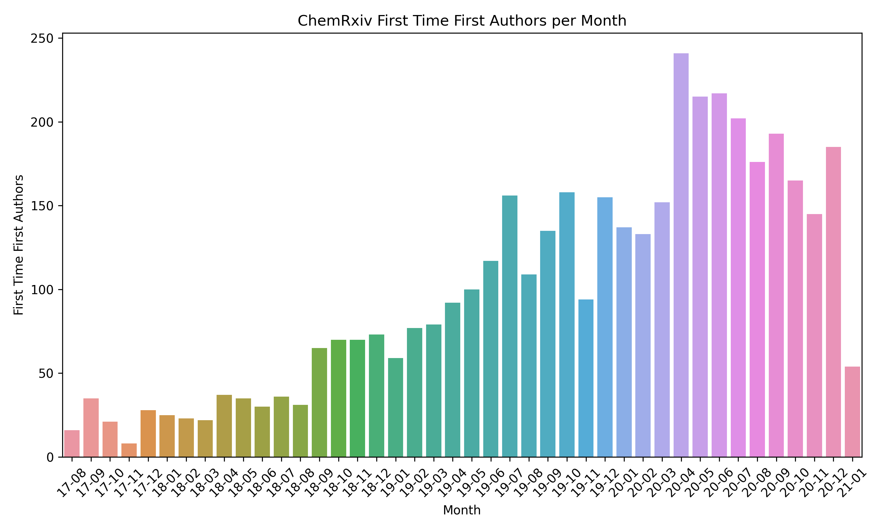 First Time First Authors per Month