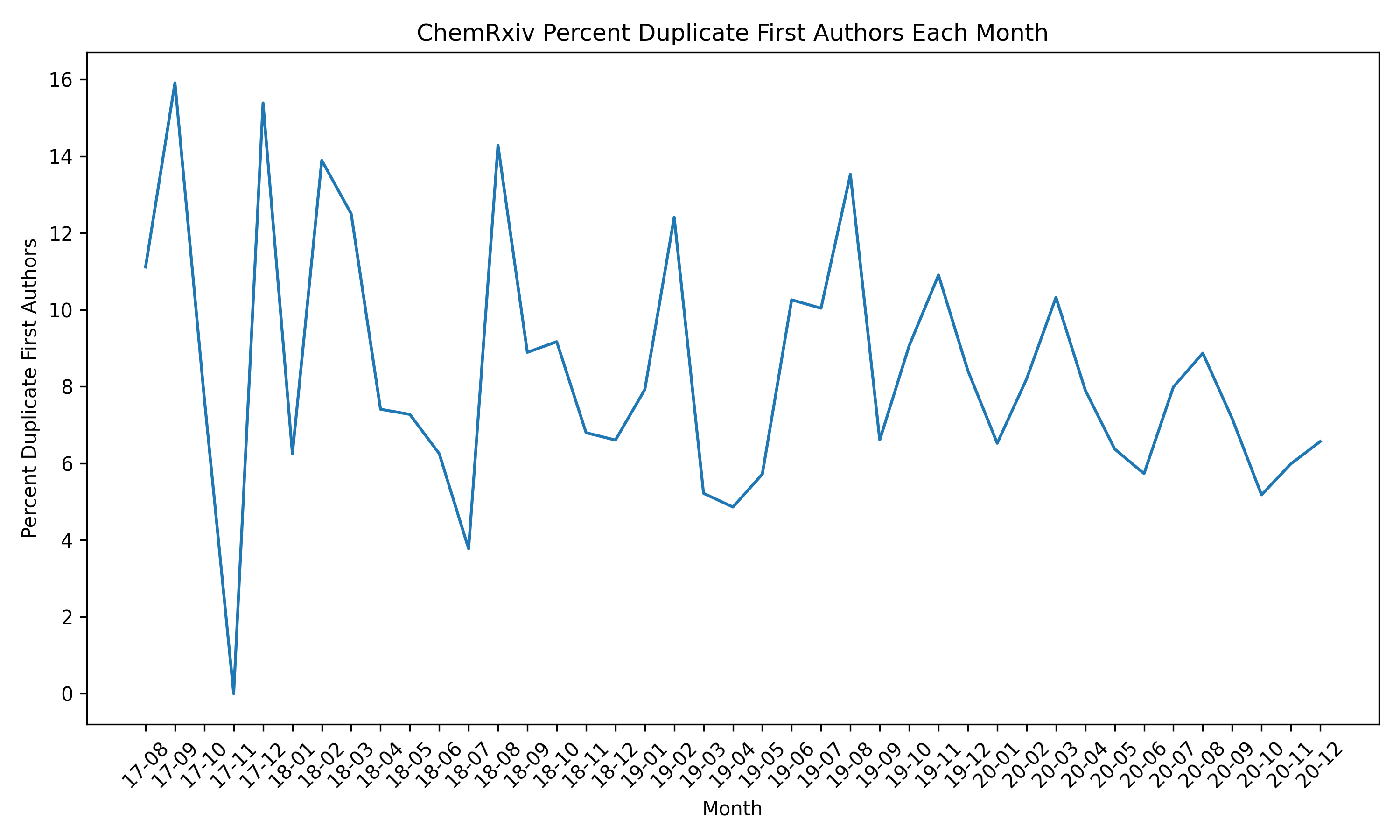 Percent Duplicate Authors per Month
