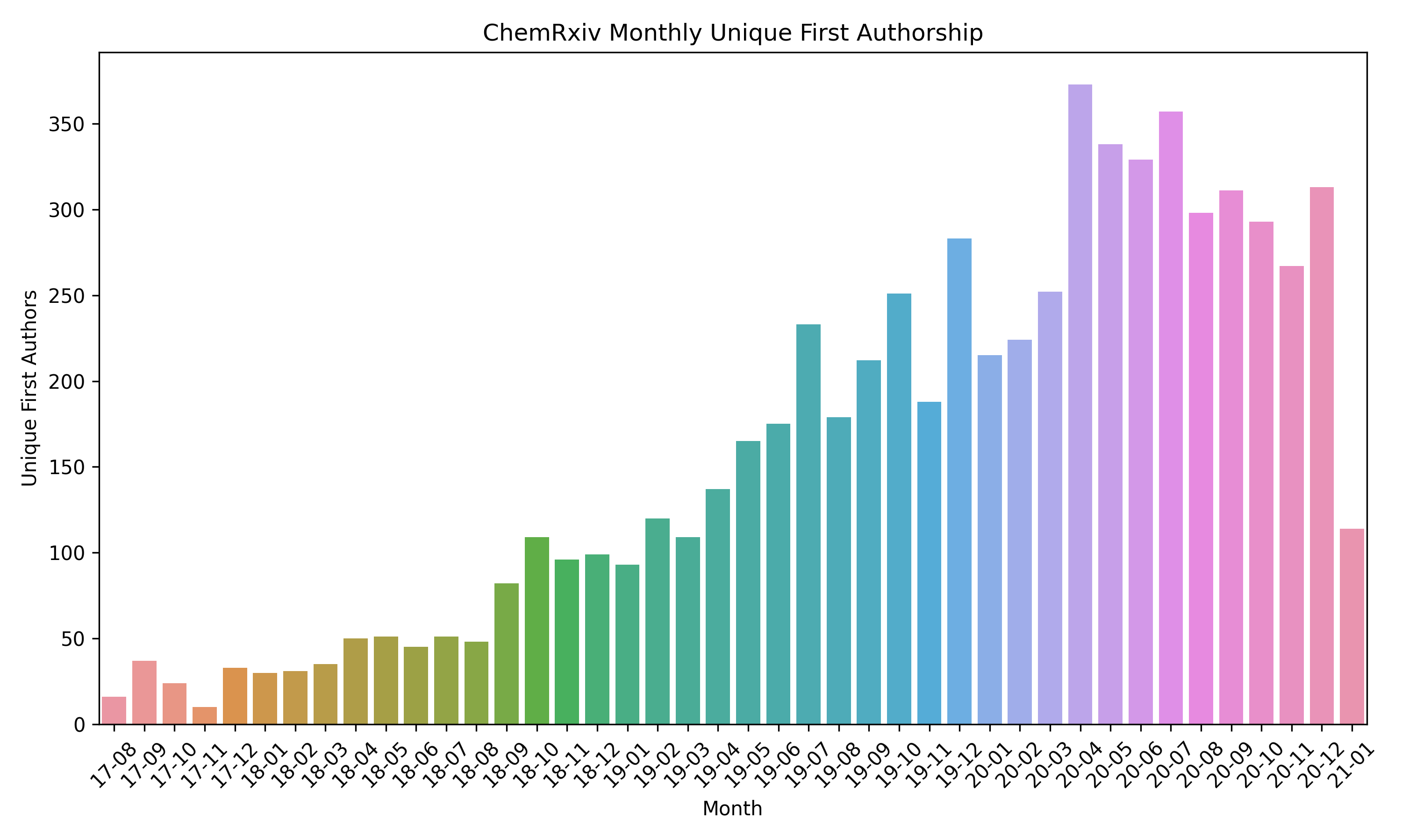 Unique Authors per Month