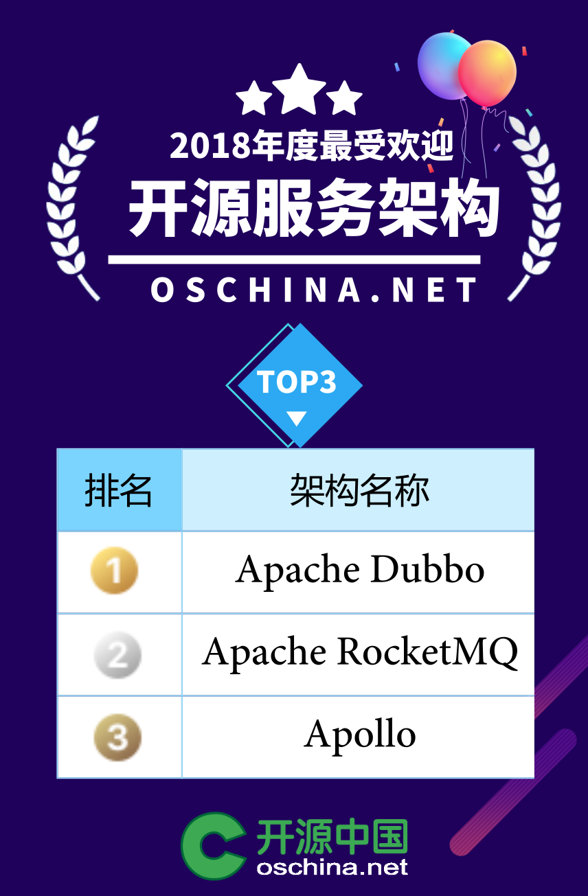 The most popular Chinese open source software in 2018