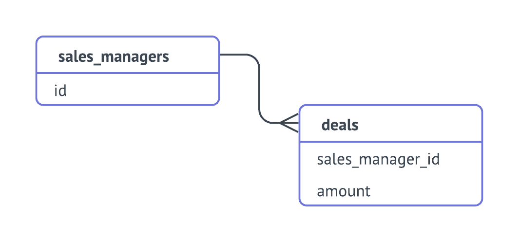 Subquery Example with Deals and SalesManager cubes