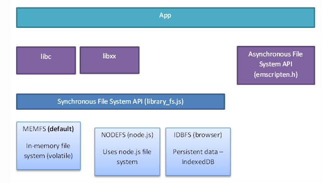文件系统体系结构
