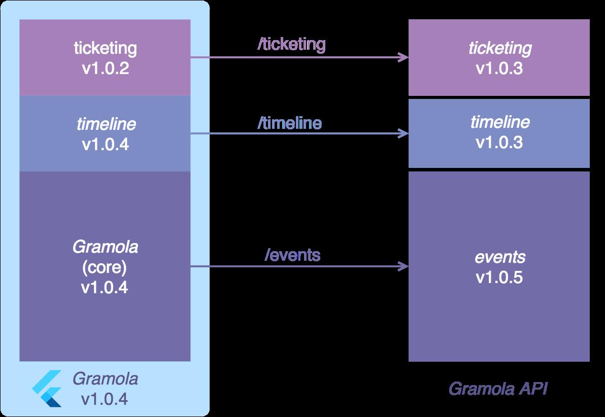 GitHub - cvicens/flutter-gramola