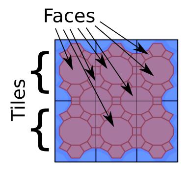 tiles vs faces