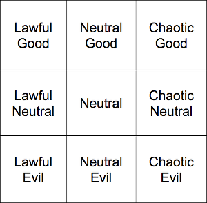 D&D Alignments