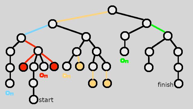 C-Dogs BSP graph