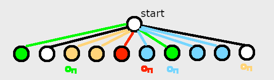 C-Dogs map graph