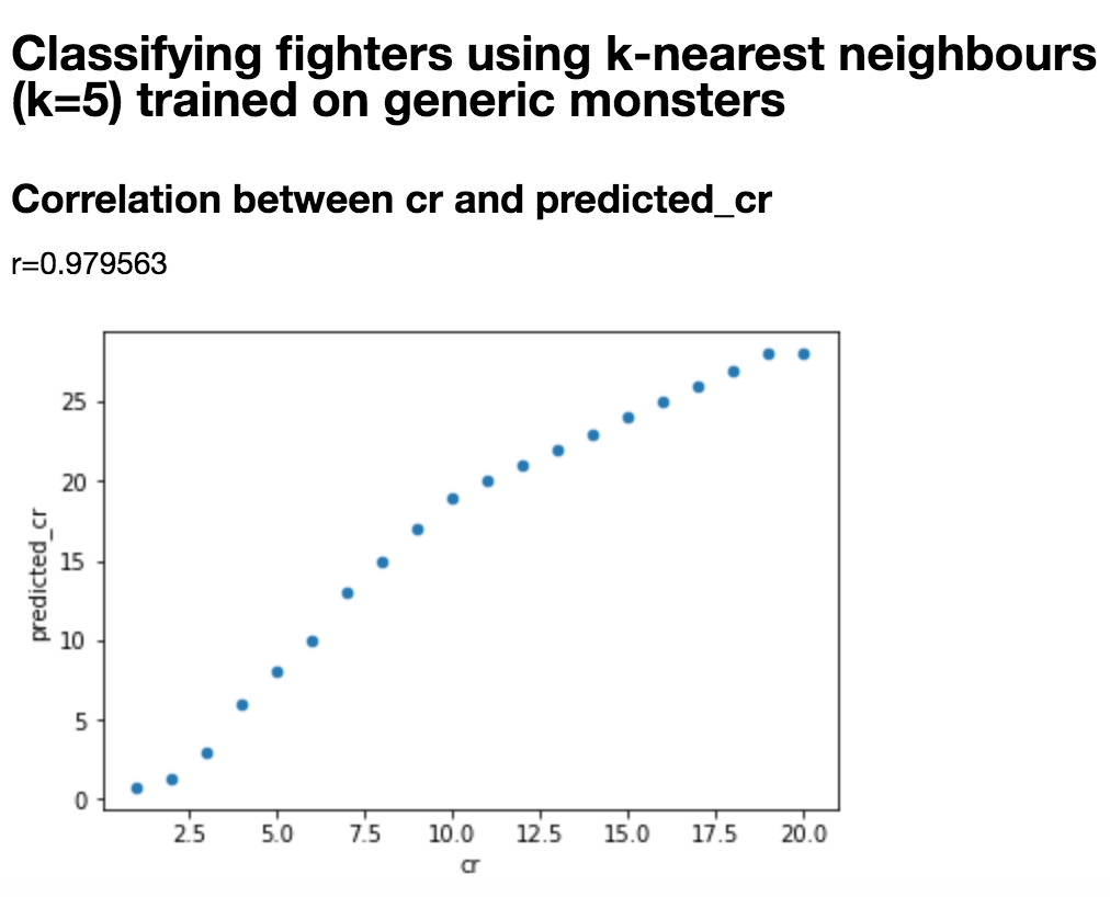 """""""Correlation Between Actual CR and Predicted CR"""""""
