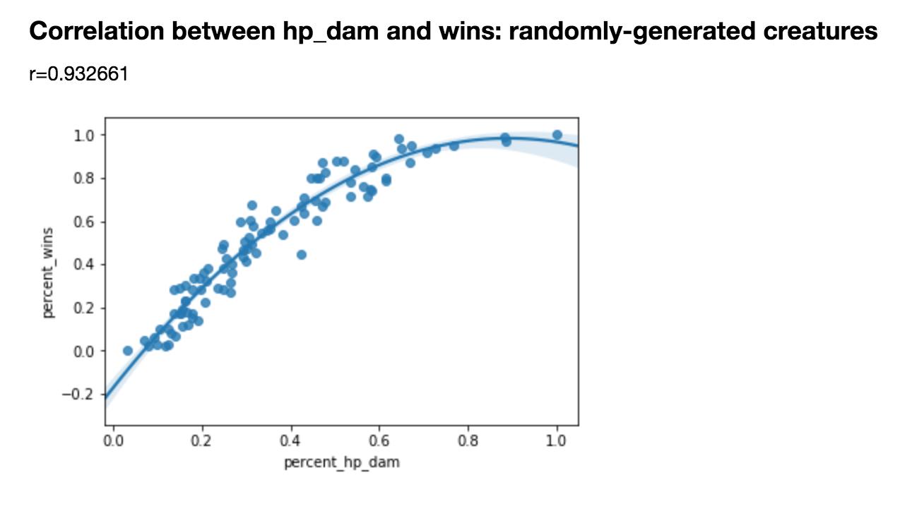 """""""Correlation Between dam_max and Combat Effectiveness"""""""