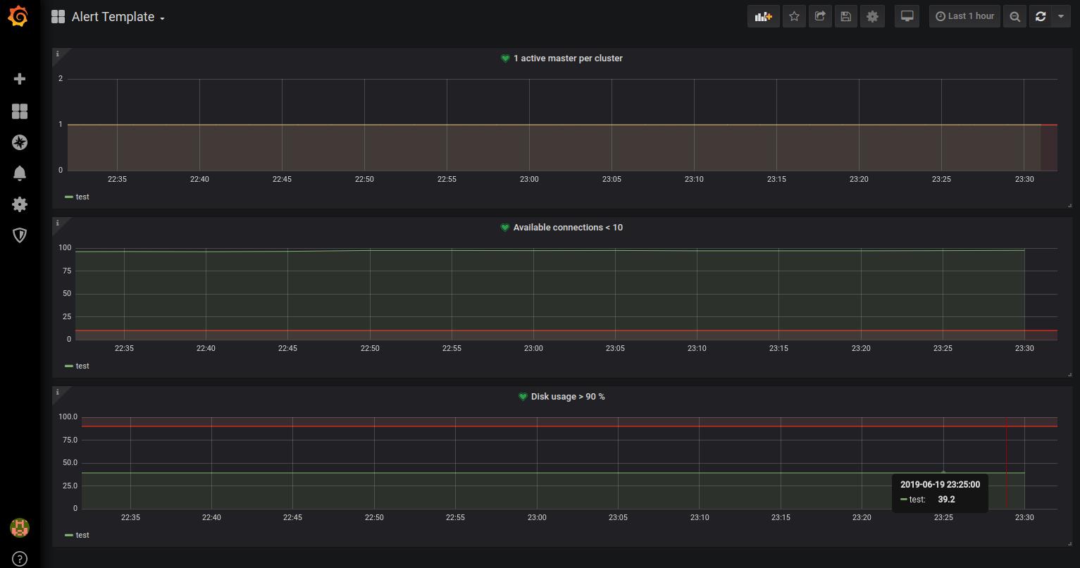 pgwatch2 Alert Template dashboard screenshot