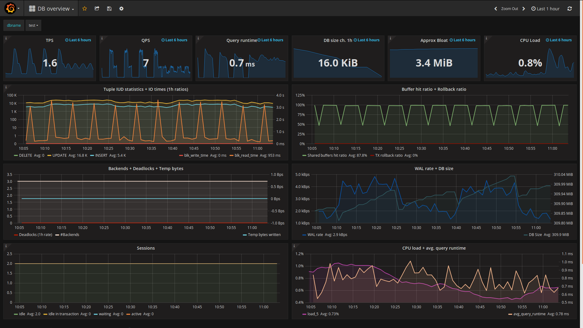 """DB overview"" dashboard"