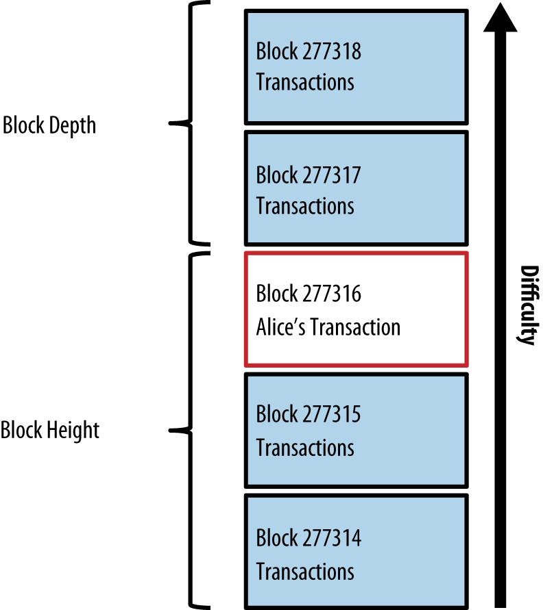 Alice's transaction included in a block