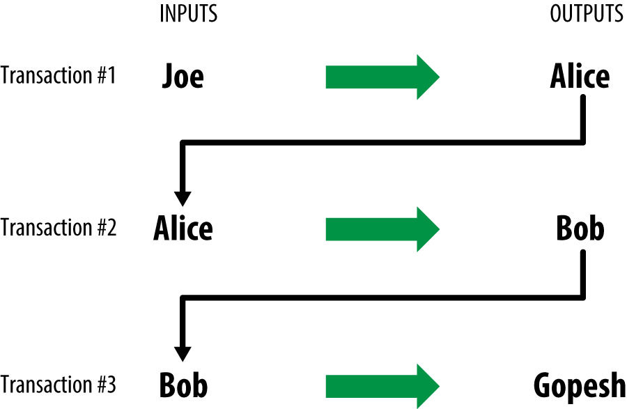 Alice's transaction as part of a transaction chain