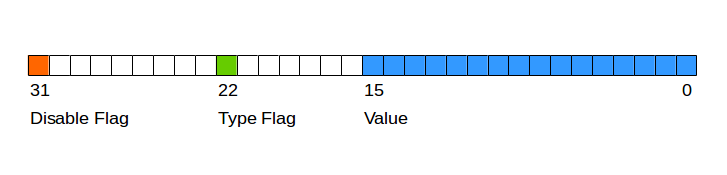 BIP-68 definition of nSequence encoding