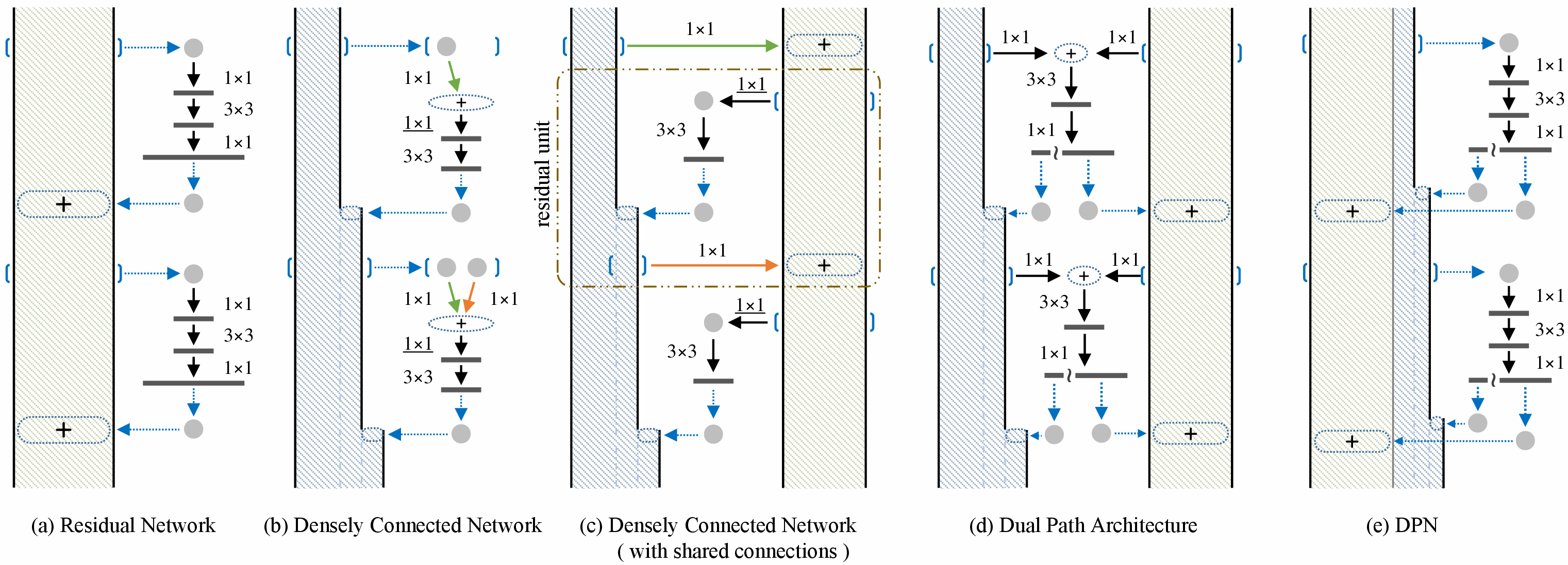Papers With Code : Generalizing Pooling Functions in