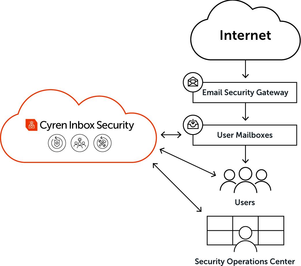 Cyren Inbox Security