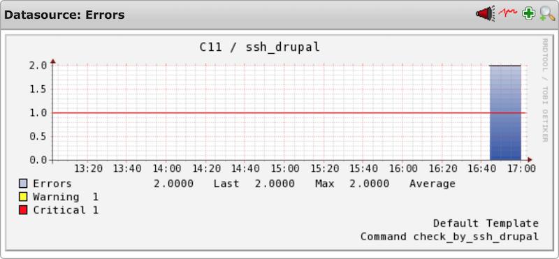 GitHub - cytopia/check_drupal: [sh] Nagios drupal plugin to