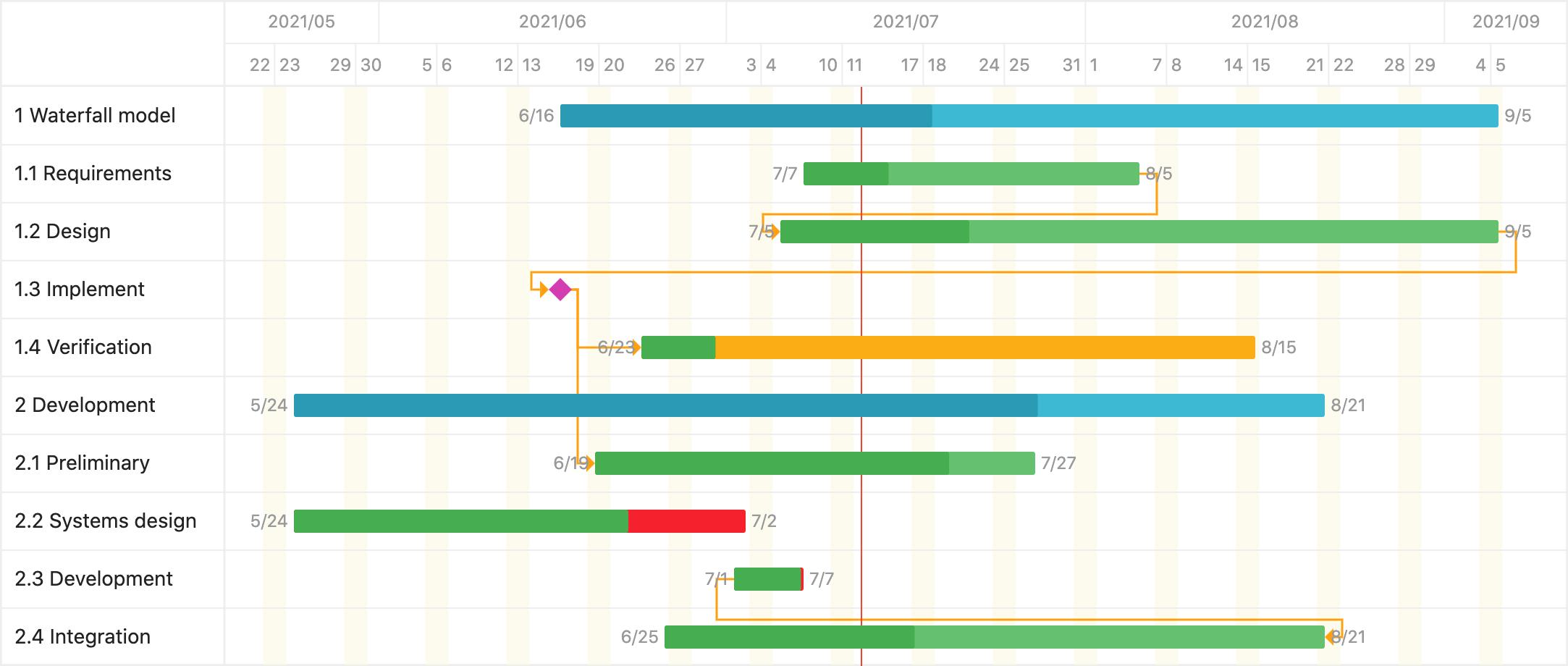 Gantt Chart Canva gantt
