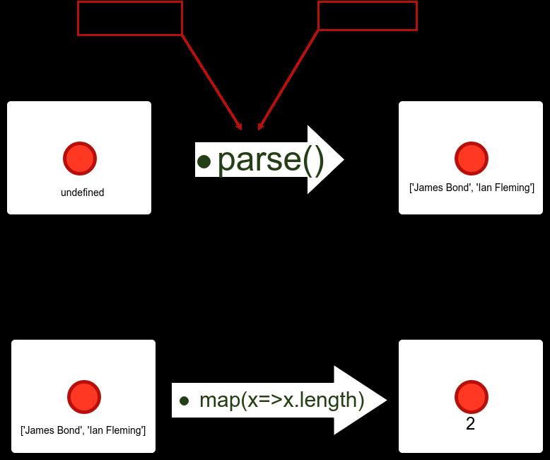 parser-combinator - npm