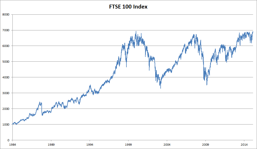 FTSE 100 index over about 30 years.