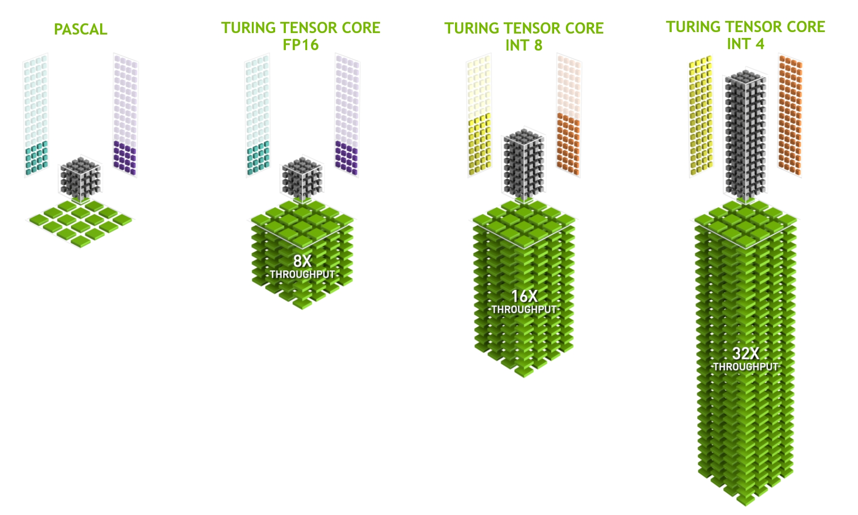 NVIDIA TensorCores in Turing (image courtesy of NVIDIA)