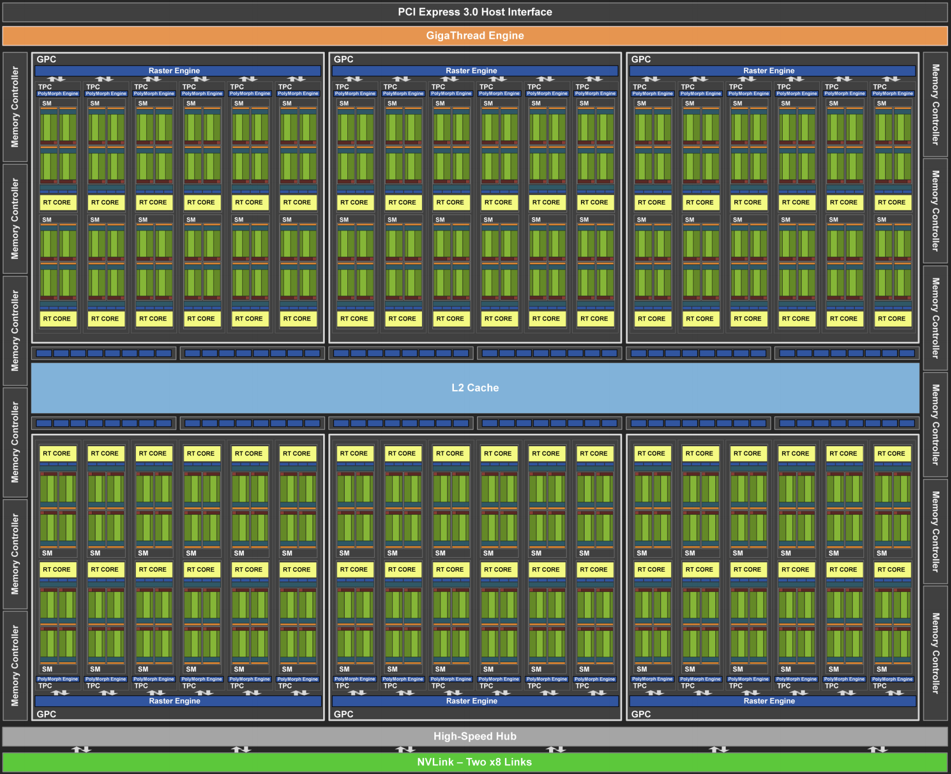 NVIDIA Turing Architecture (image courtesy of NVIDIA)