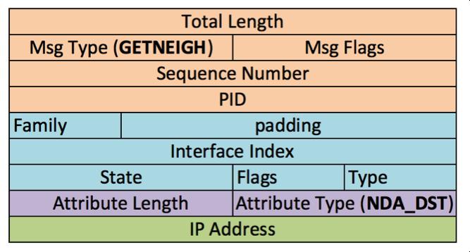 GETNEIGH Netlink message structure