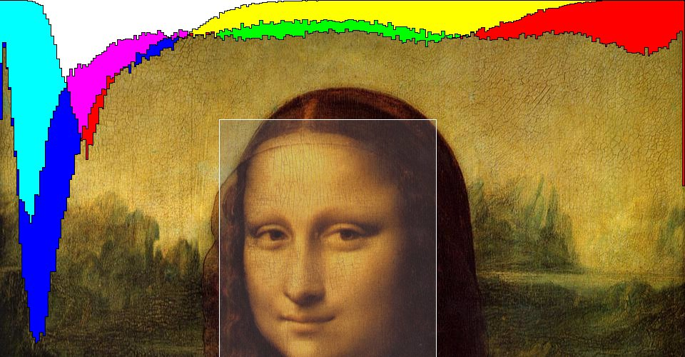 Mona Lisa Histogram