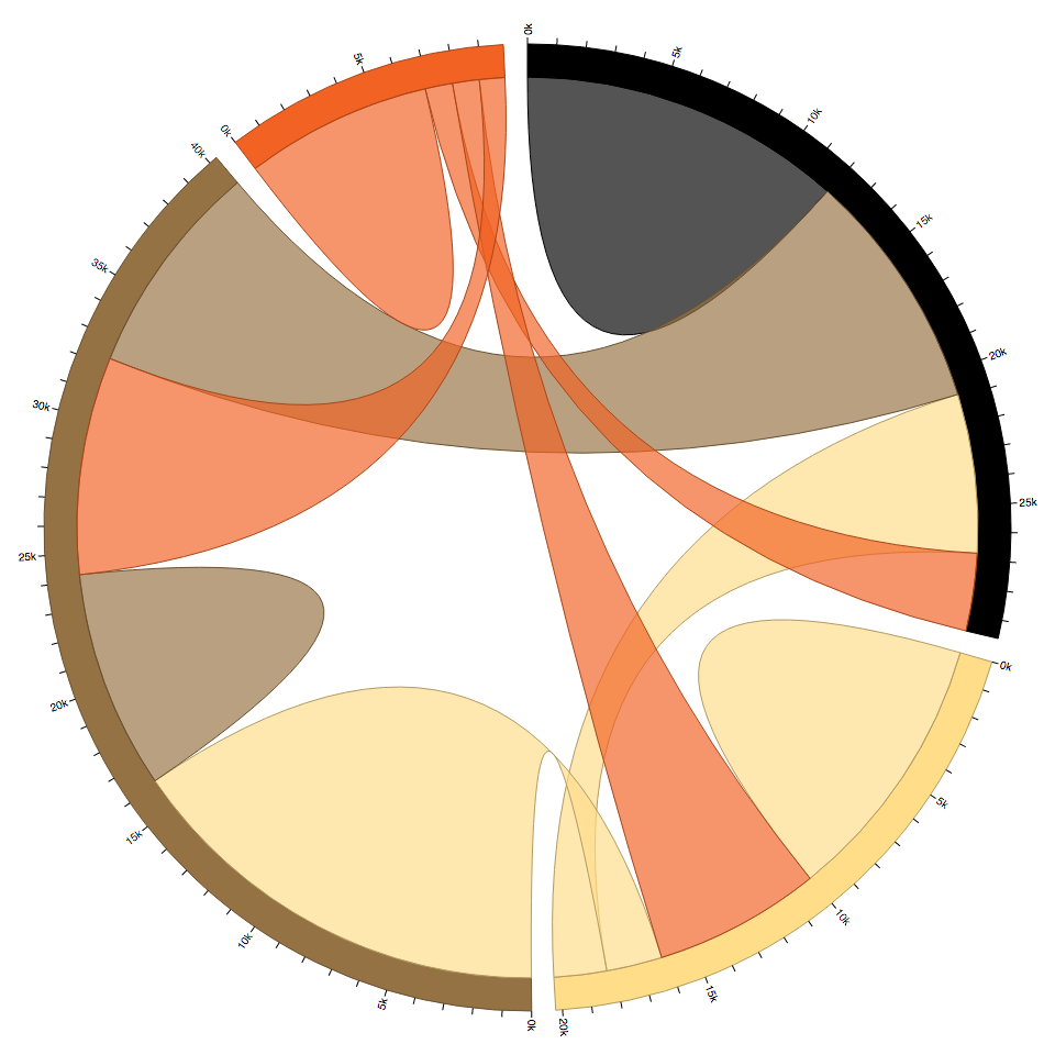 GitHub - d3/d3-chord: Visualizations relationships or