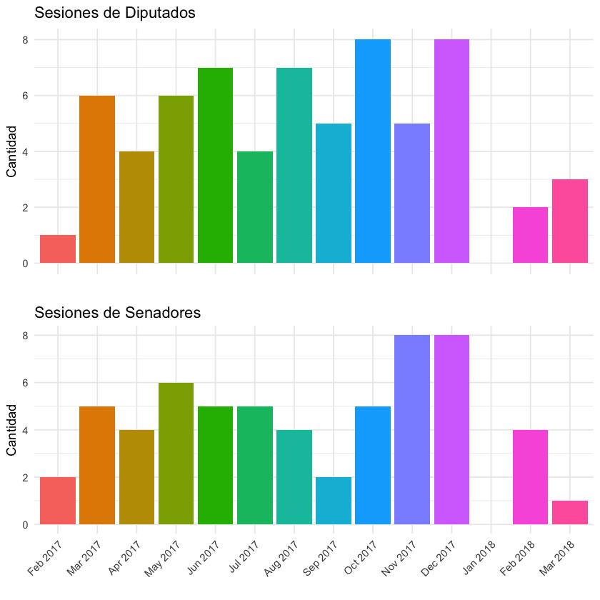 Frecuencia de las sesiones de Diputados y Senadores