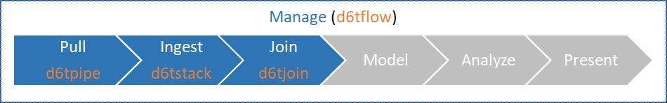 Databolt Workflow