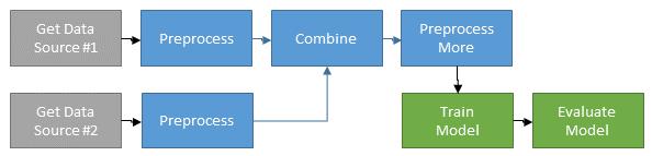 Sample Data Workflow