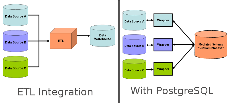 PostgreSQL as a Data Integration Plateform
