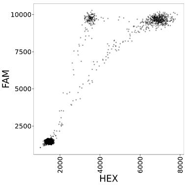 Sample ddPCR data