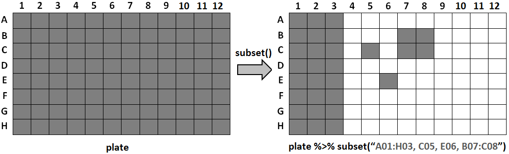 Subset example
