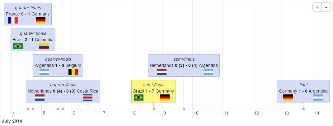 World cup timeline