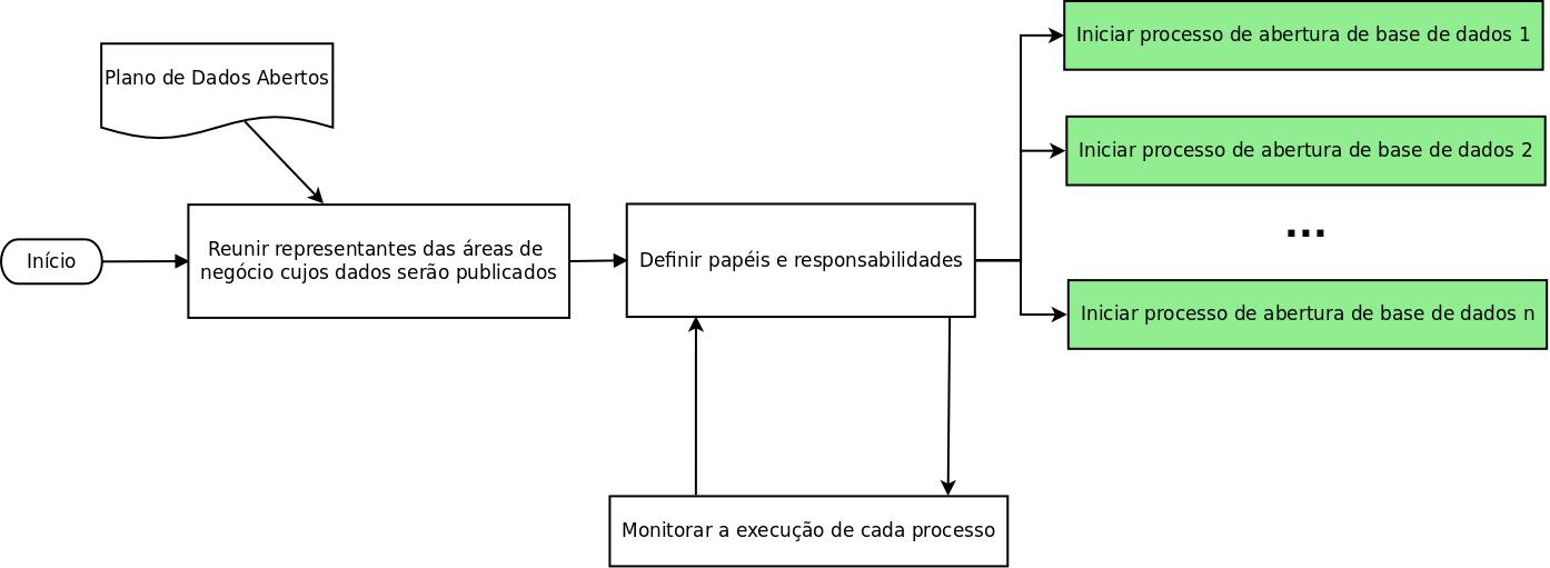 Diagrama do processo de execução de um PDA