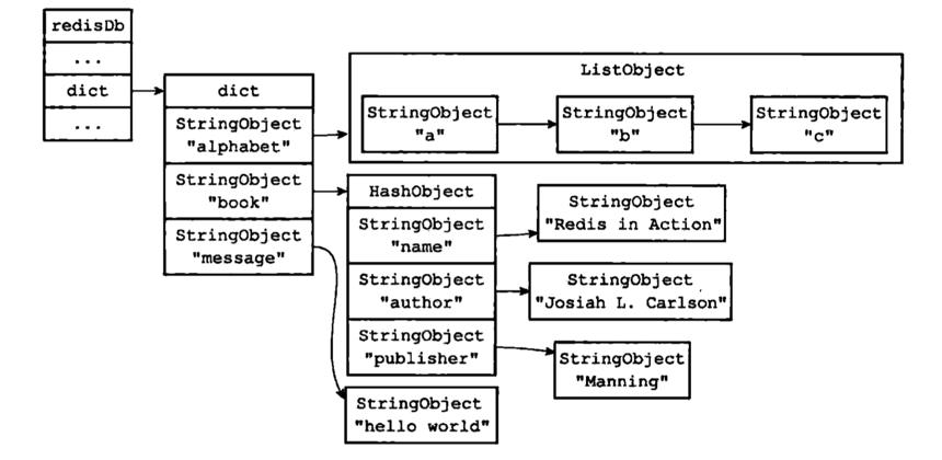 数据库键空间示例