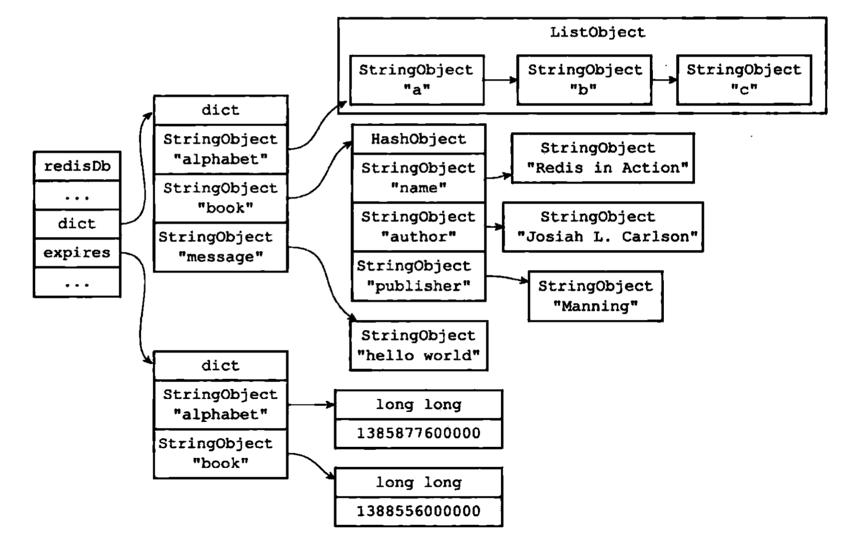 带有过期字典的数据库示例