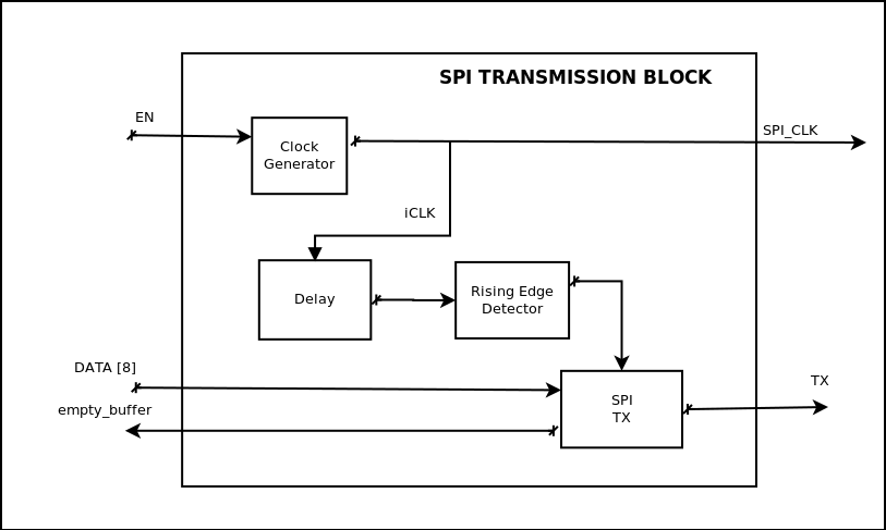 SPI TX - block diagram