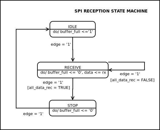 SPI reception component state machine