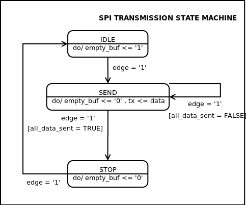 SPI transmission component state machine